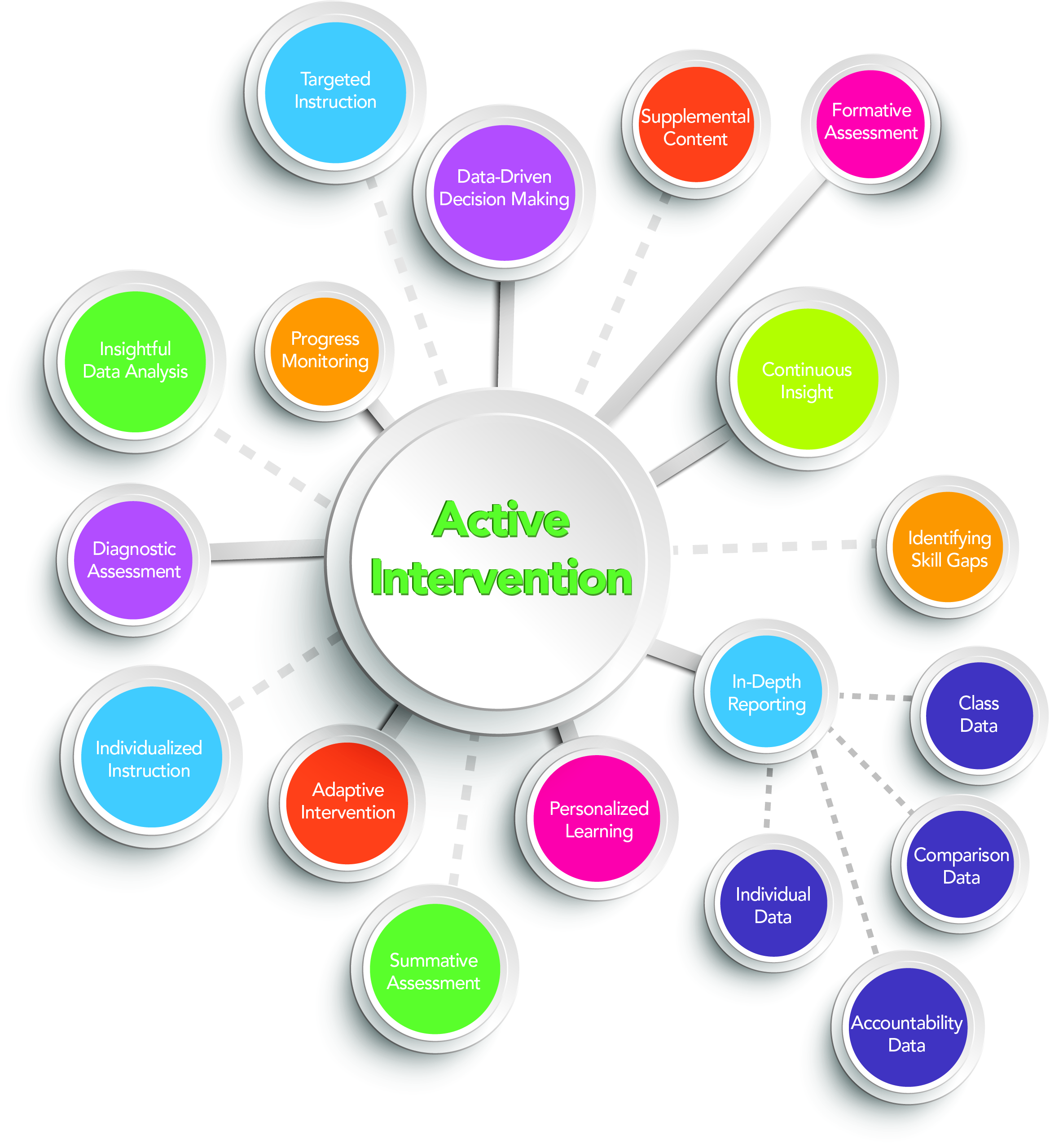 active intervention defined? | edmentum blog