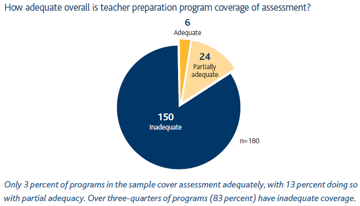 NCTQ Teacher Preparation Report Findings
