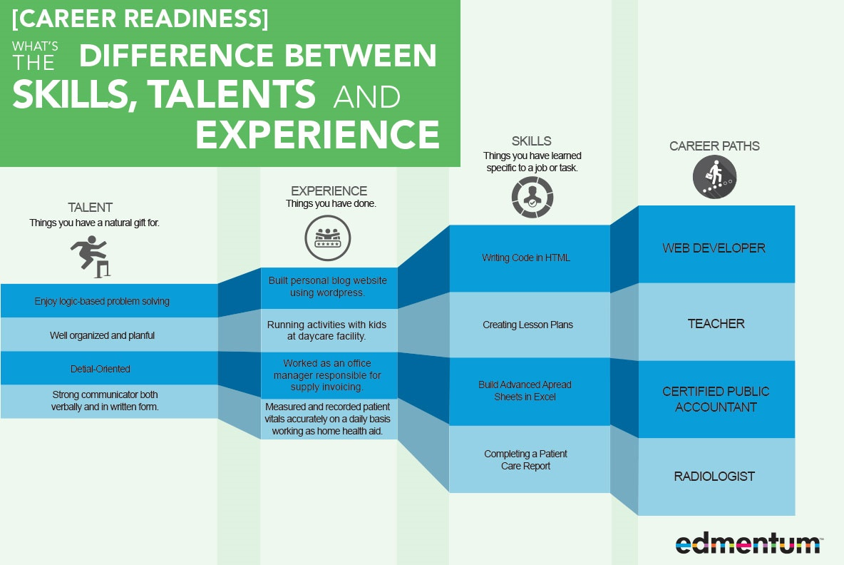 Career Pathways Infographic