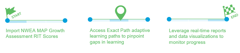 Nwea In Michigan What To Do Next With Your Map Growth Assessment Data Edmentum Blog Map is designed for evaluation of a manager's proficiency in 12 prescribed competencies, and other criteria. map growth assessment data