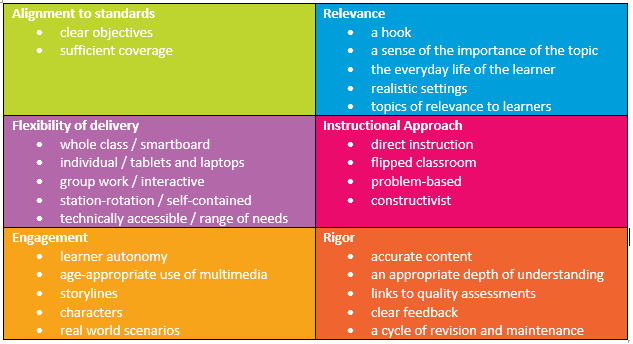 Curriculum Alignment: What to Look for When Evaluating