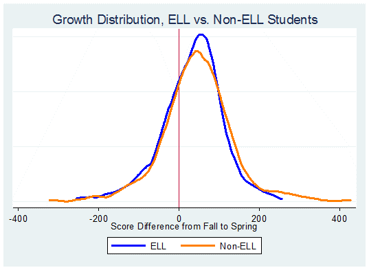 Exact Path ELL vs Non-ELL Growth Distribution