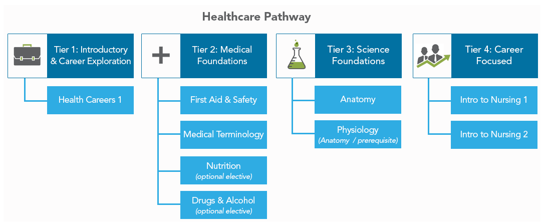 Edmentum & Carone Learning Healthcare Course Pathway