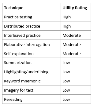 Learning Techniques Study Utility Ratings