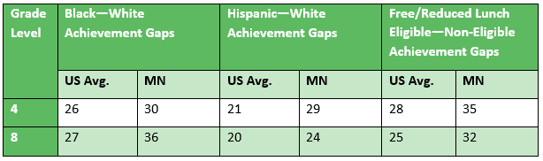 NAEP Reading 2019 Student Groups and Gaps Data