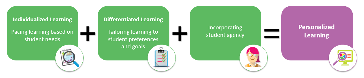 Personalized Learning Equation