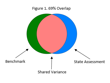 Figure 1: 69% Shared Variance