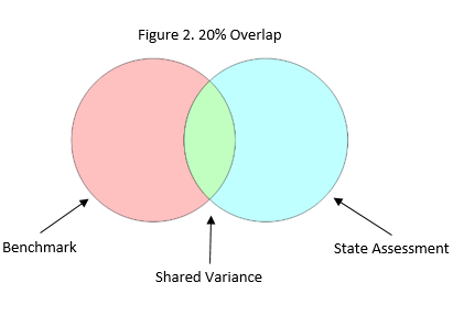 Figure 2: 20% Shared Variance