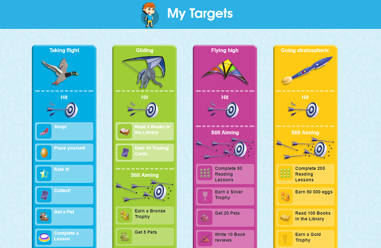Reading Eggs Engagement Features Targets