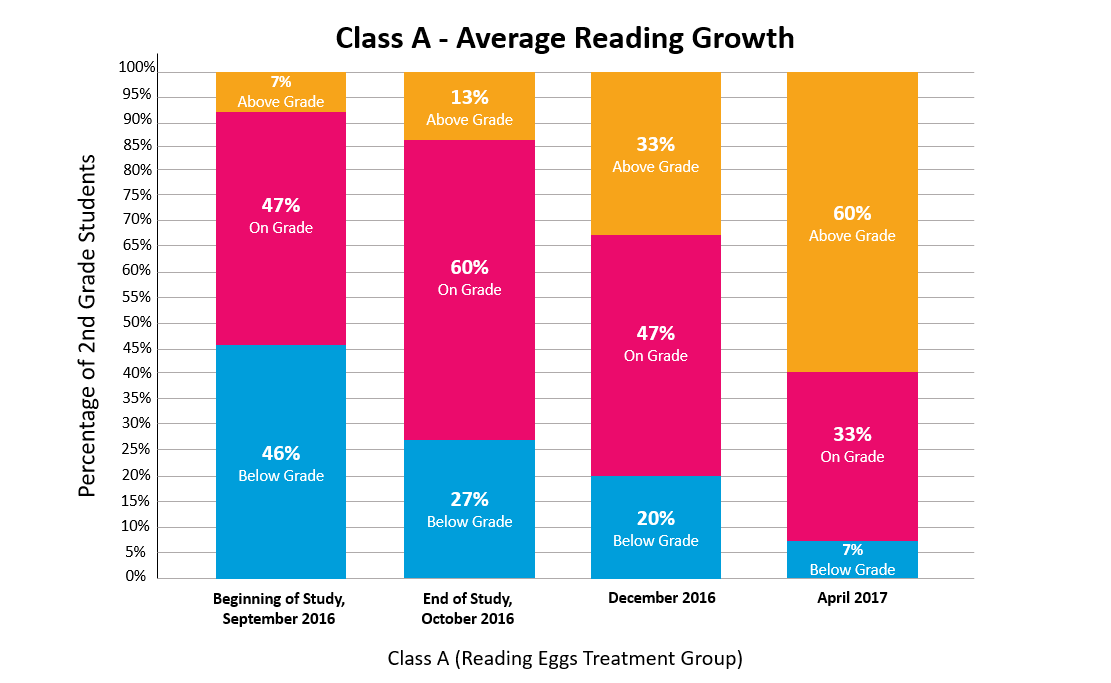 Reading Eggs Study Class A Average Reading Growth