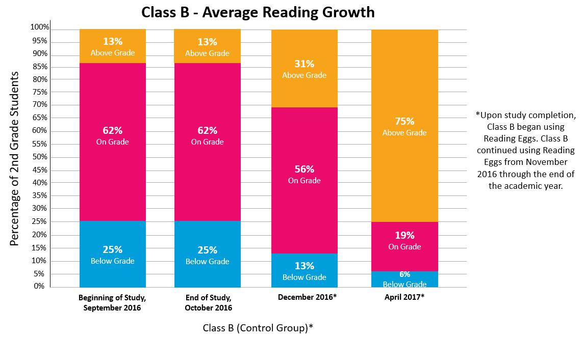 Reading Eggs Study Class B Average Reading Growth