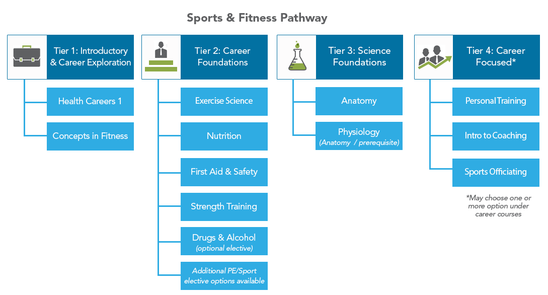 Edmentum & Carone Learning Sports & Fitness Course Pathway