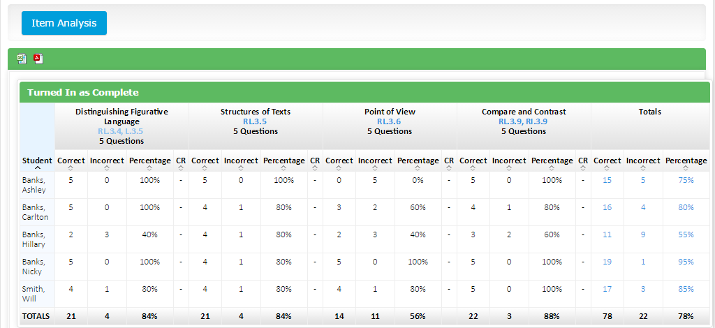 Study Island Unit Level Assessment Report