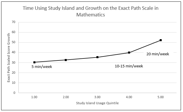 Time Using Study Island and Growth in Mathematics