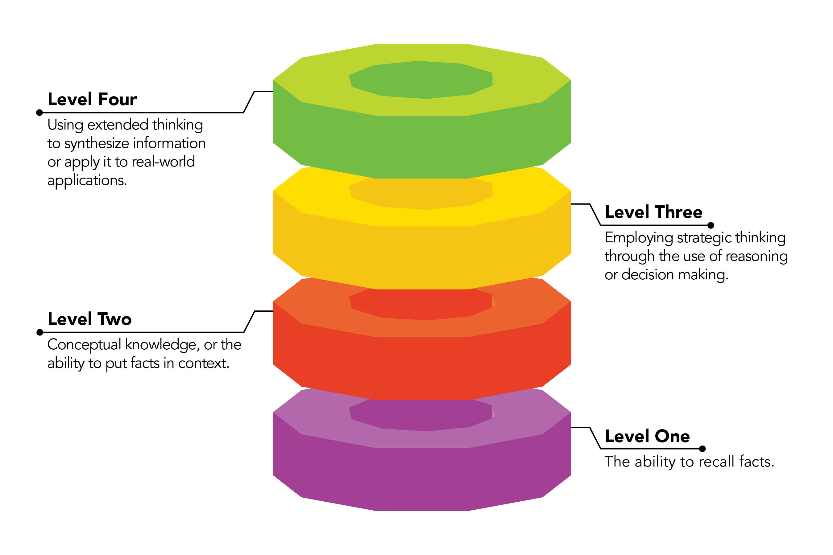 Four Levels of Depth of Knowledge   Edmentum Blog